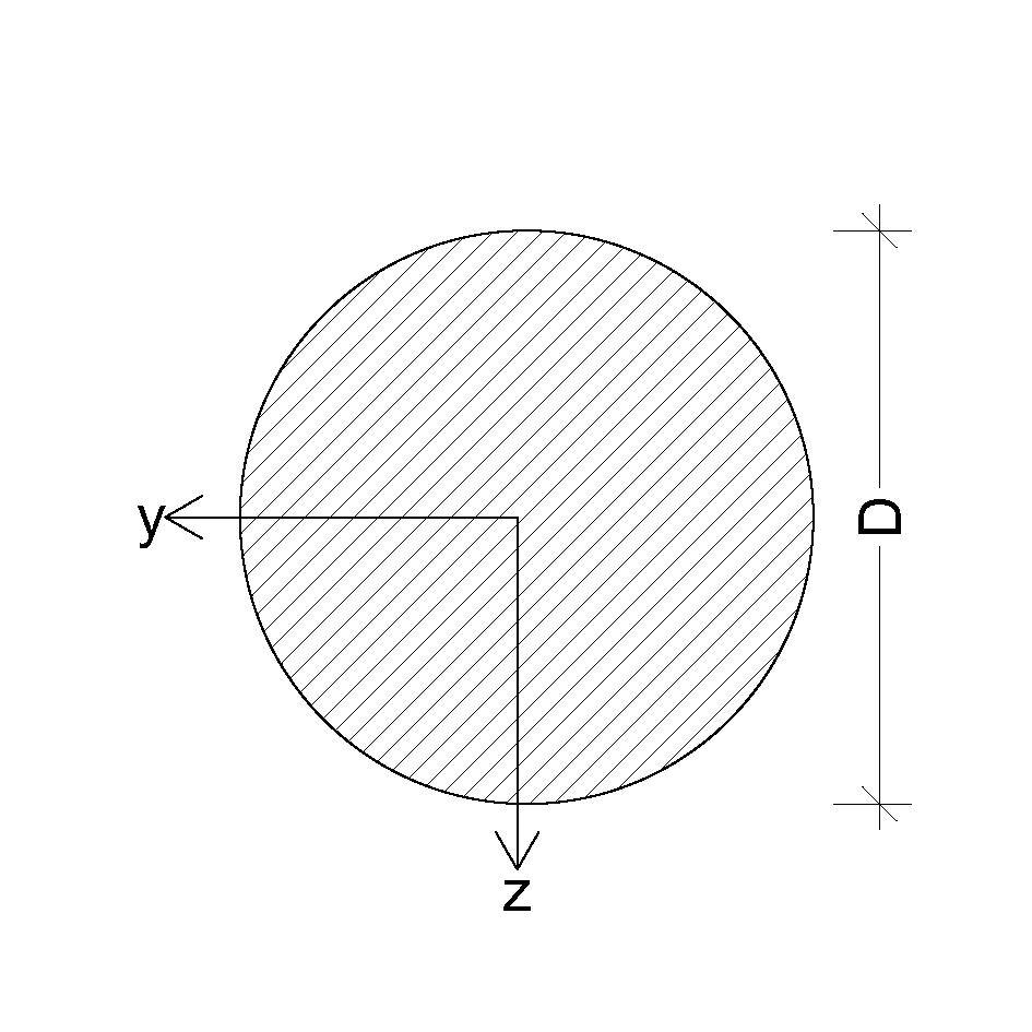 Kreis Profil